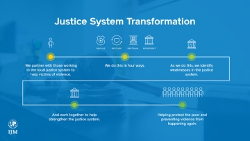 IJM's model of Justice System Transformation