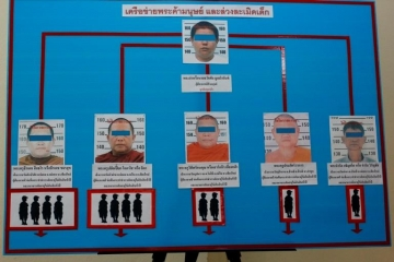 Pra Chai, pictured at the top of this police board, was the ring leader of Thai monks who were sexually abusing teenage boys.